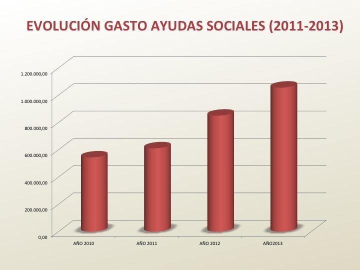 Evolución Ayudas sociales