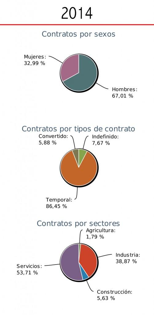 Contratos en Municipio de Onda gráficos