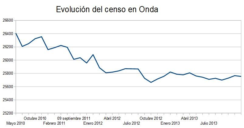 Evolución Censo en Onda