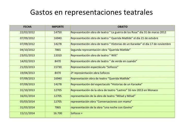 Relación gasto Obras Ayuntamiento Onda