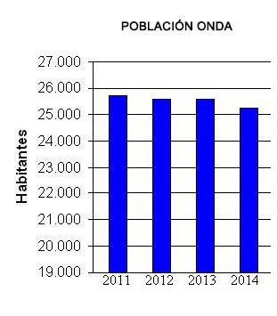 Población en Onda